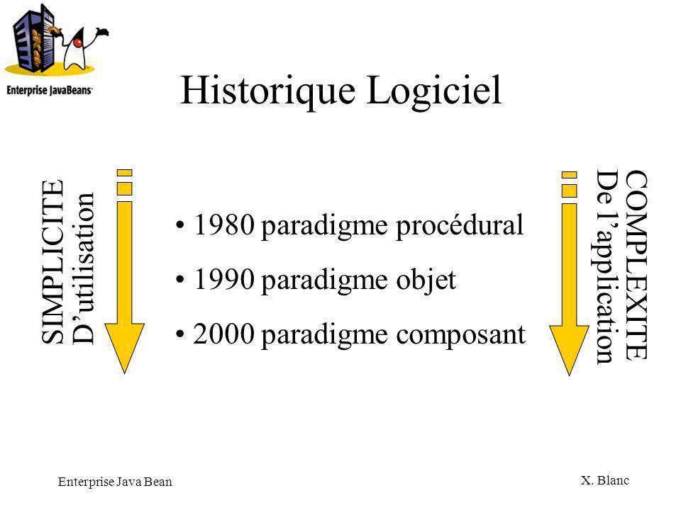 Historique Logiciel SIMPLICITE 1980 paradigme procédural D'utilisation