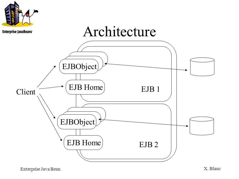 Architecture EJBObject EJB Home EJB 1 Client EJBObject EJB Home EJB 2