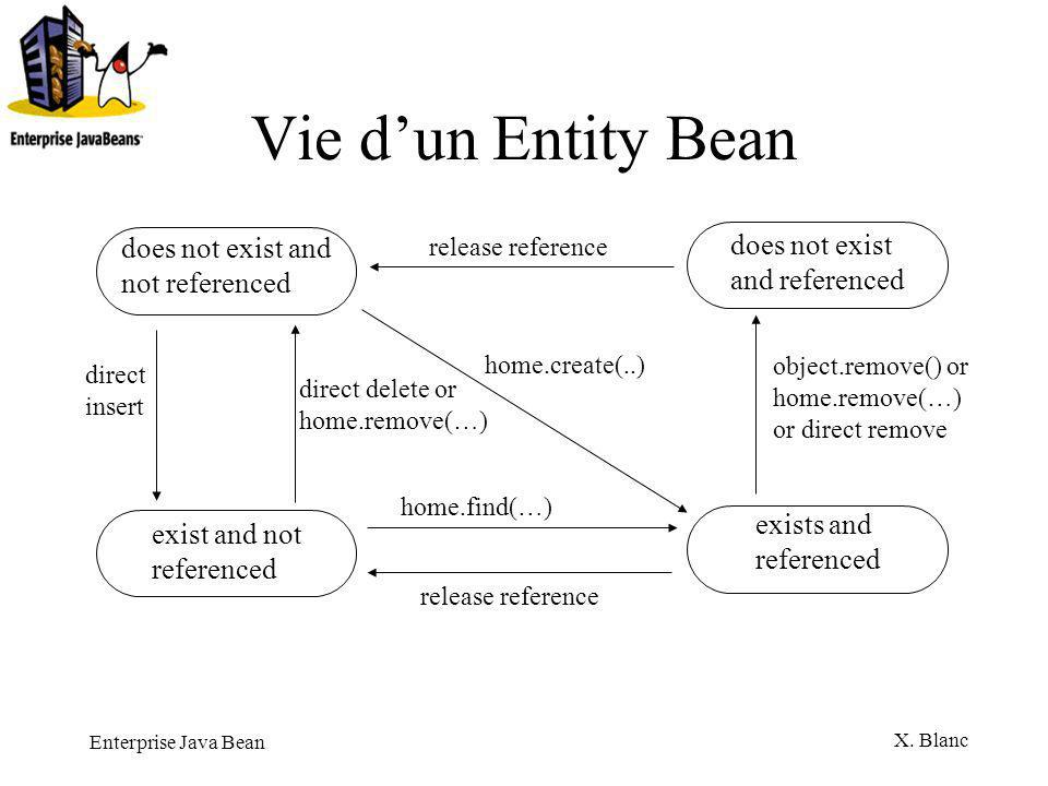 Vie d'un Entity Bean does not exist and not referenced
