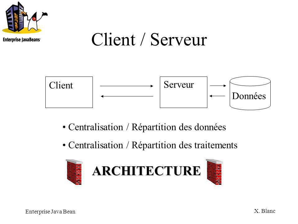 Client / Serveur ARCHITECTURE Client Serveur Données