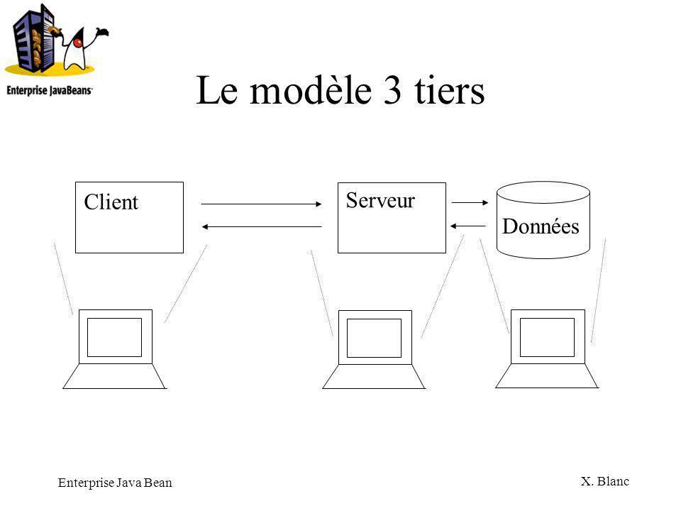 Le modèle 3 tiers Client Serveur Données