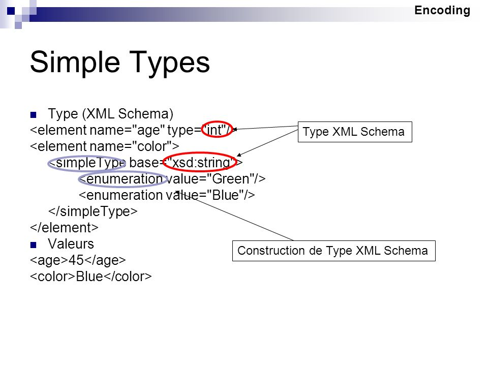 Simple Types Type (XML Schema) <element name= age type= int />
