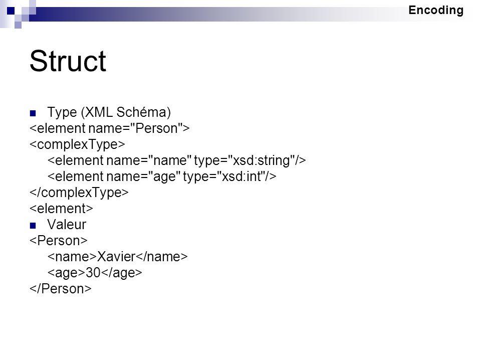 Struct Type (XML Schéma) <element name= Person >