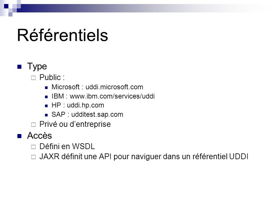 Référentiels Type Accès Public : Privé ou d'entreprise Défini en WSDL