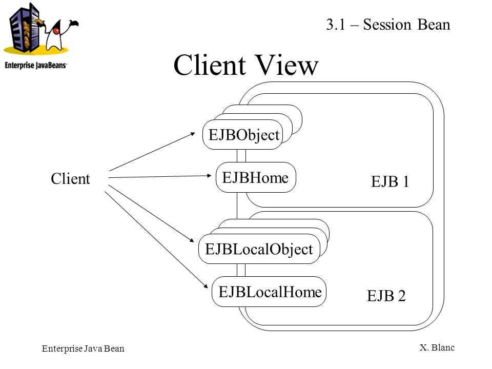 Client View 3.1 – Session Bean EJBObject Client EJBHome EJB 1
