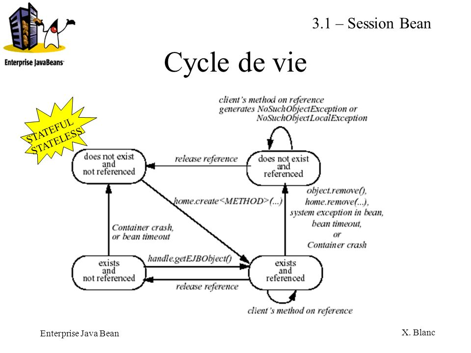 3.1 – Session Bean Cycle de vie STATEFUL STATELESS