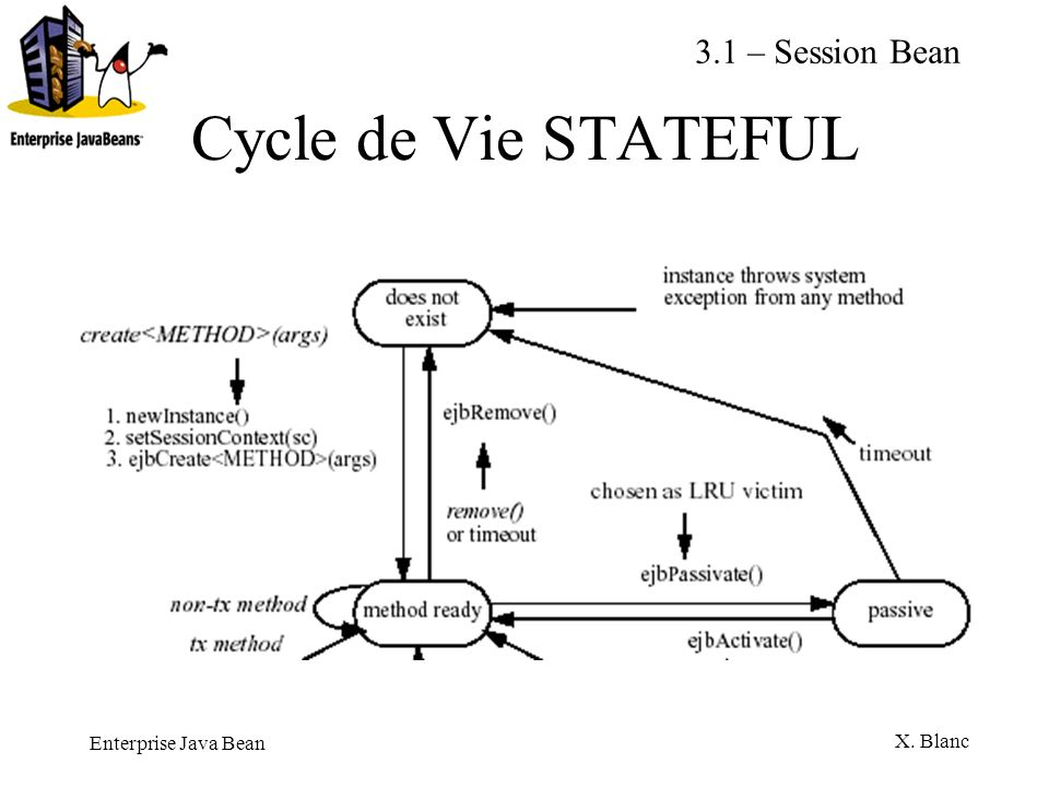 3.1 – Session Bean Cycle de Vie STATEFUL