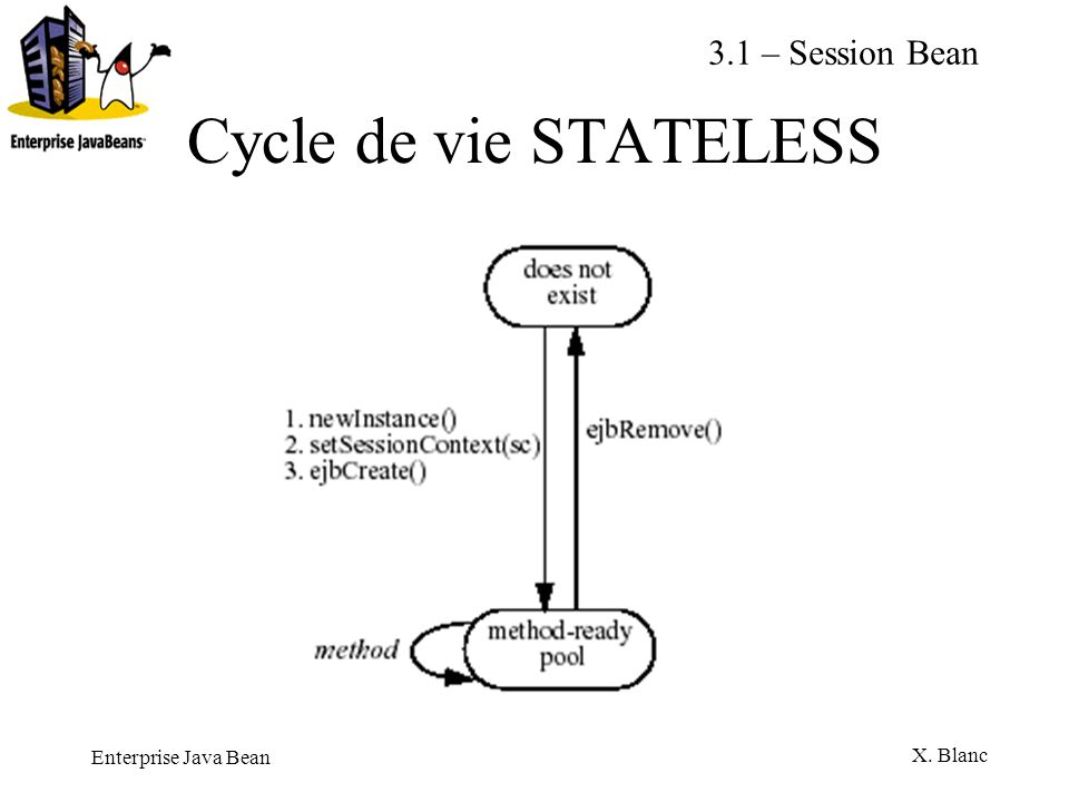 3.1 – Session Bean Cycle de vie STATELESS