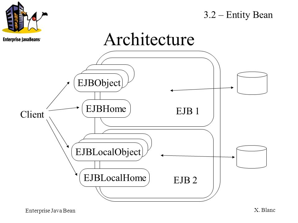 Architecture 3.2 – Entity Bean EJBObject EJBHome EJB 1 Client