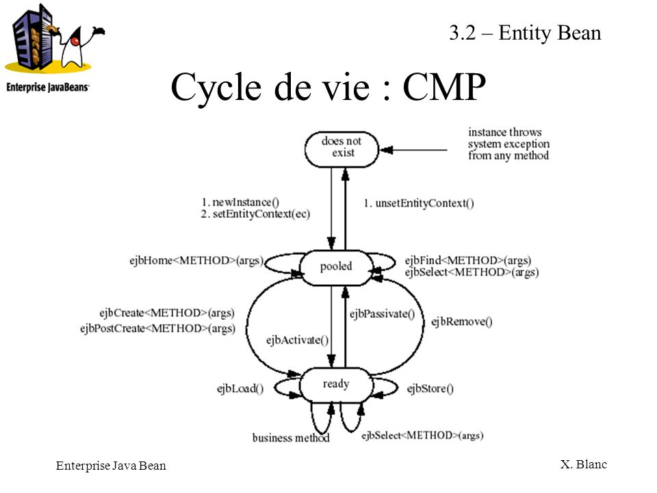 3.2 – Entity Bean Cycle de vie : CMP