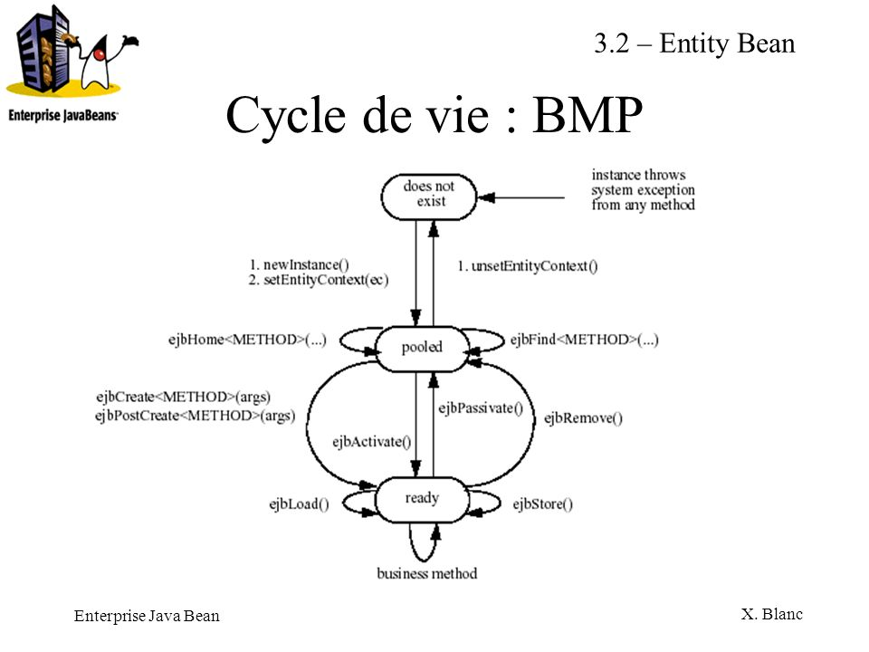 3.2 – Entity Bean Cycle de vie : BMP