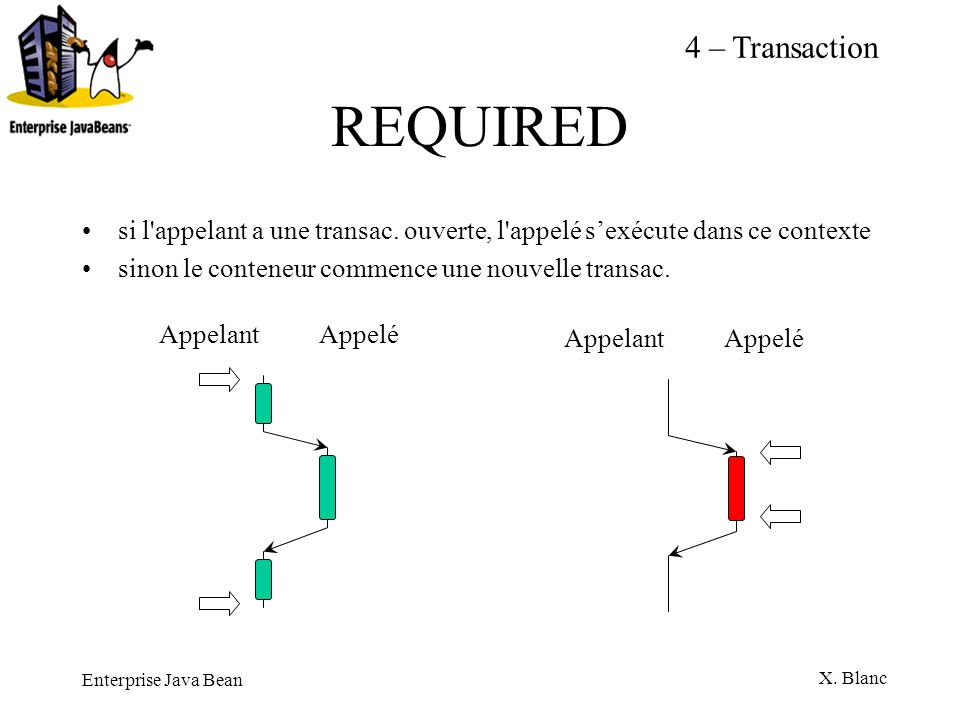 REQUIRED 4 – Transaction