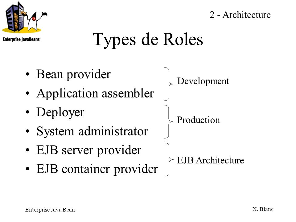 Types de Roles Bean provider Application assembler Deployer