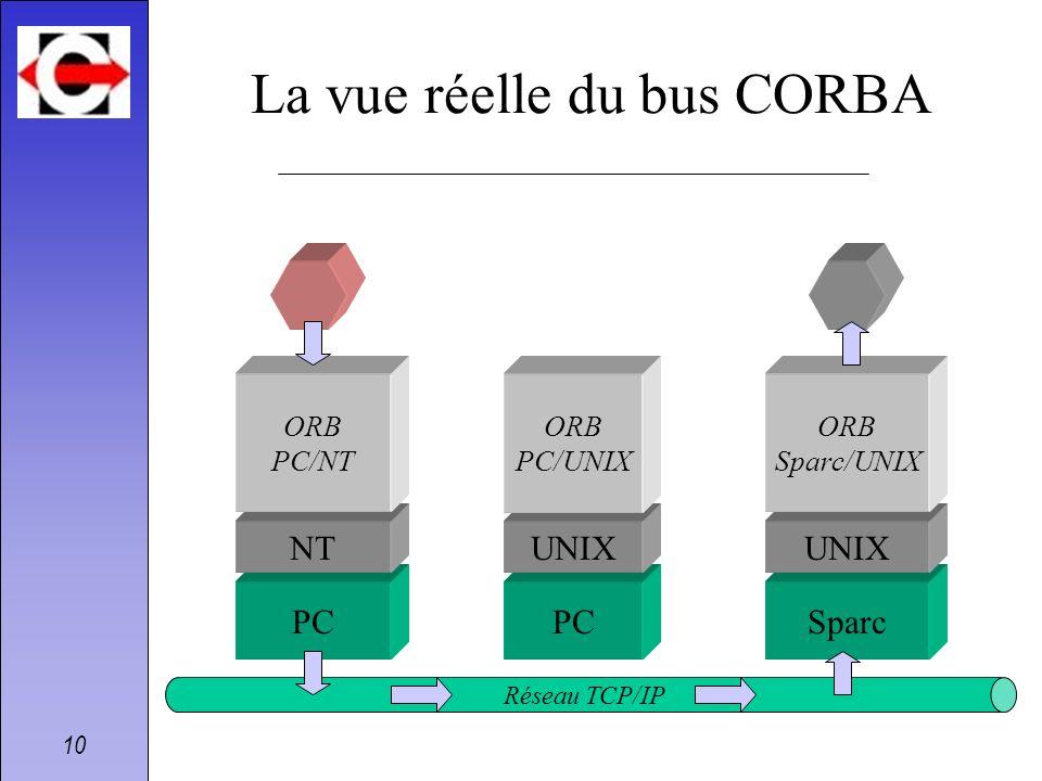 La vue réelle du bus CORBA