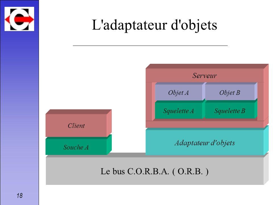 L adaptateur d objets Le bus C.O.R.B.A. ( O.R.B. ) Serveur