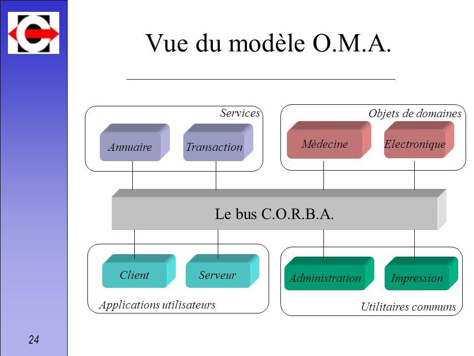 Vue du modèle O.M.A. Le bus C.O.R.B.A. Services Objets de domaines