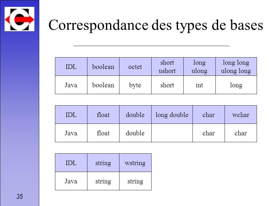 Correspondance des types de bases