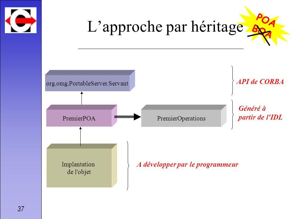 L'approche par héritage