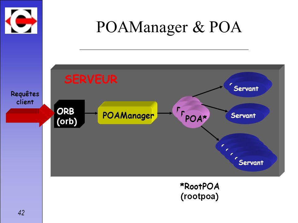 POAManager & POA SERVEUR POA ORB (orb) POAManager POA* *RootPOA
