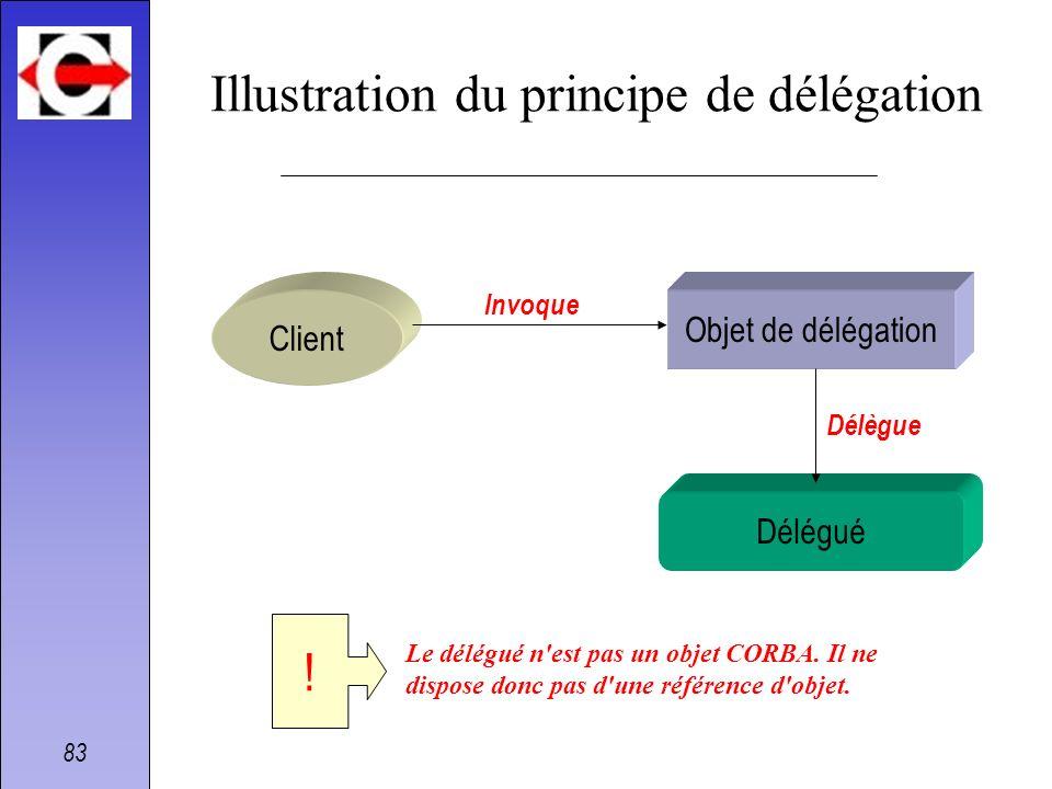 Illustration du principe de délégation