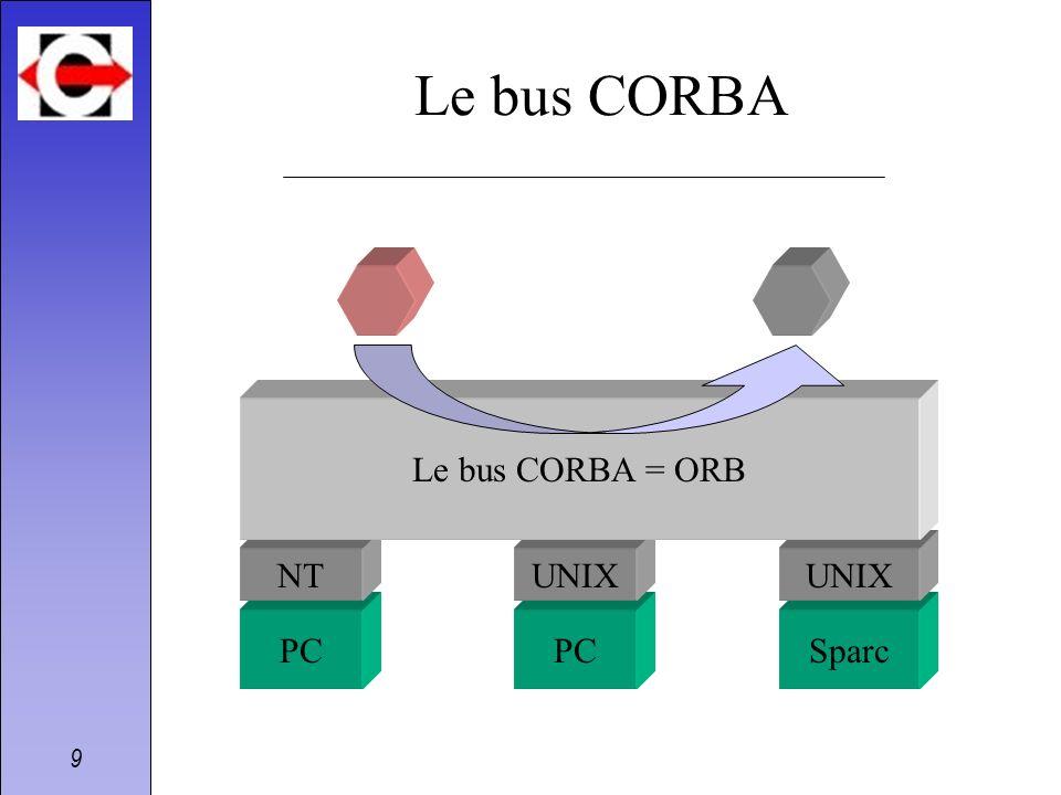 Le bus CORBA Le bus CORBA = ORB NT UNIX UNIX PC PC Sparc