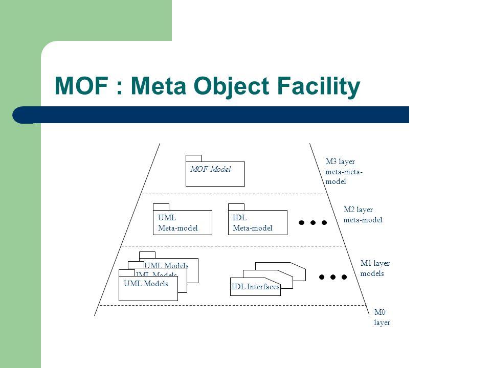 MOF : Meta Object Facility