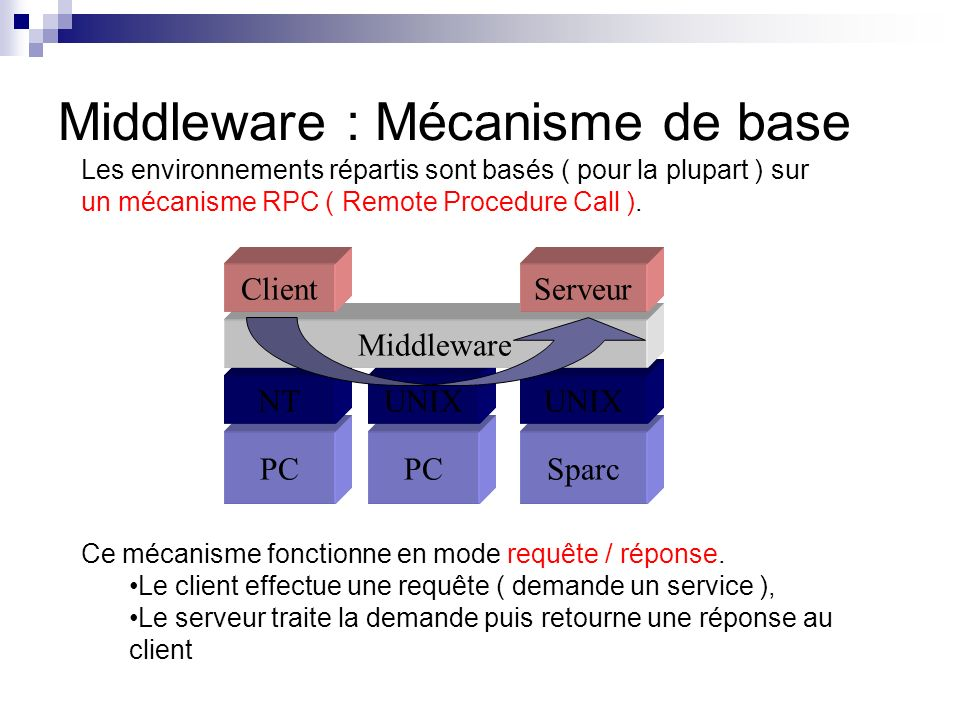 Middleware : Mécanisme de base
