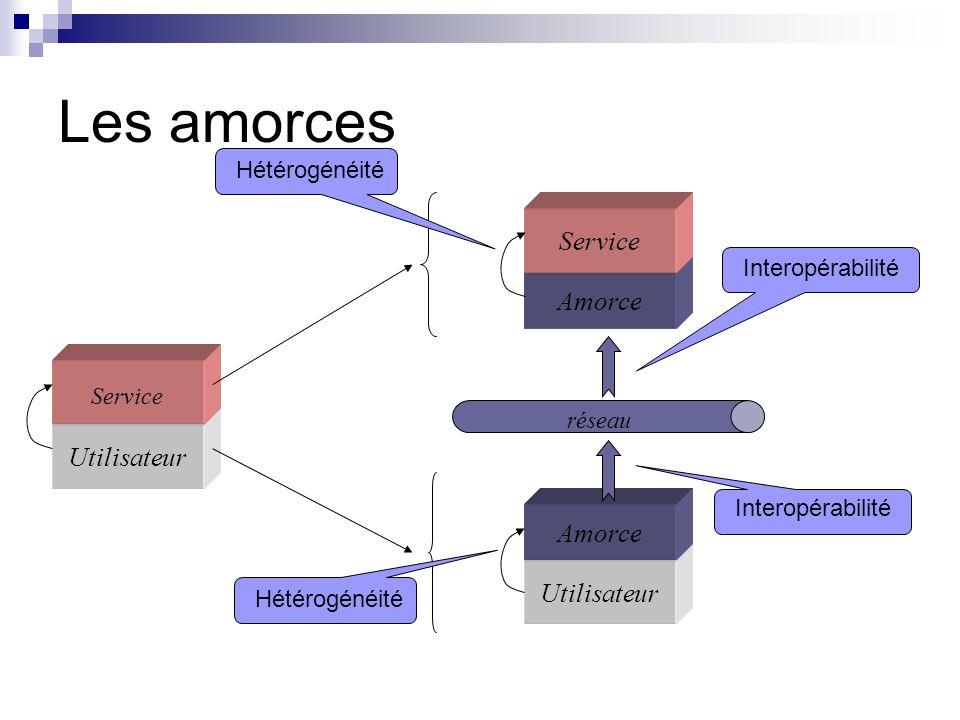 Les amorces Service Amorce Utilisateur Amorce Utilisateur