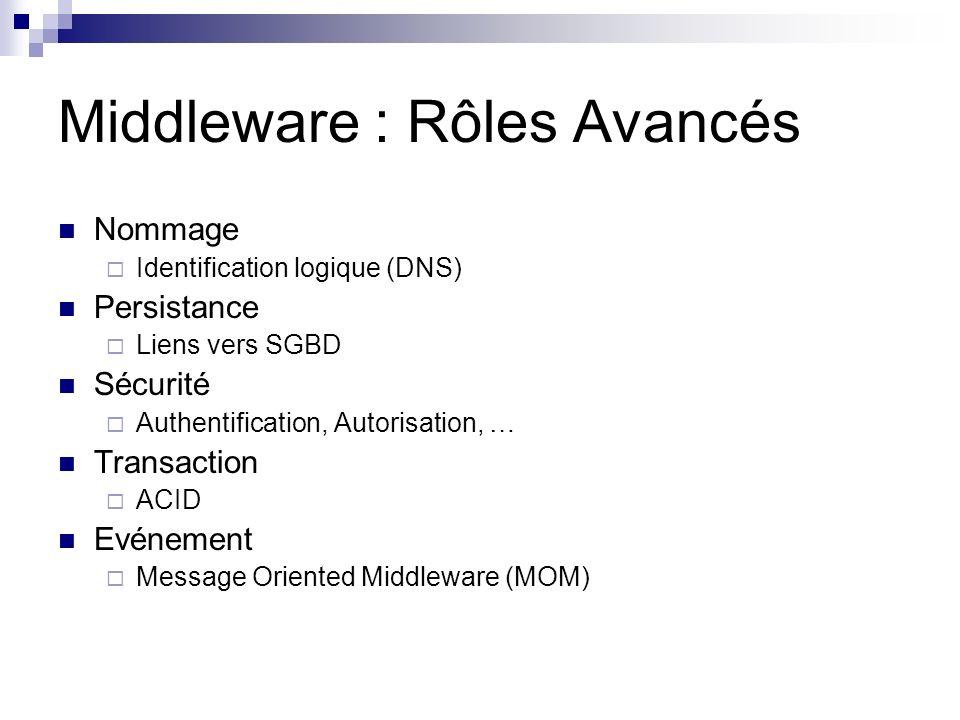 Middleware : Rôles Avancés