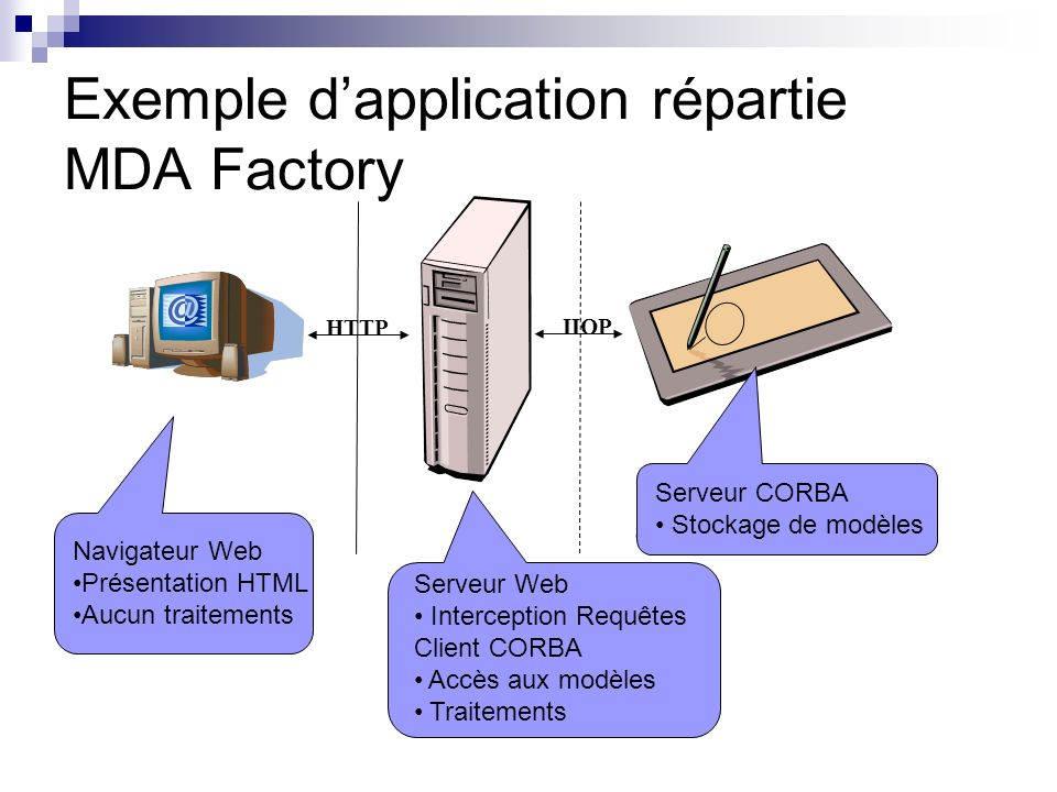 Exemple d'application répartie MDA Factory
