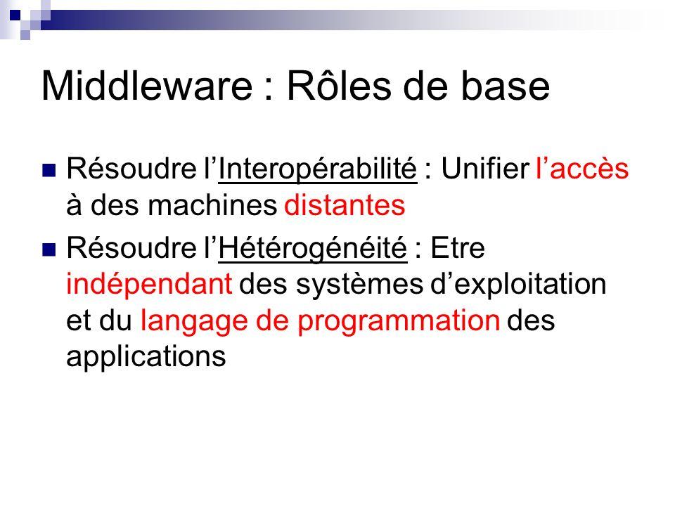 Middleware : Rôles de base