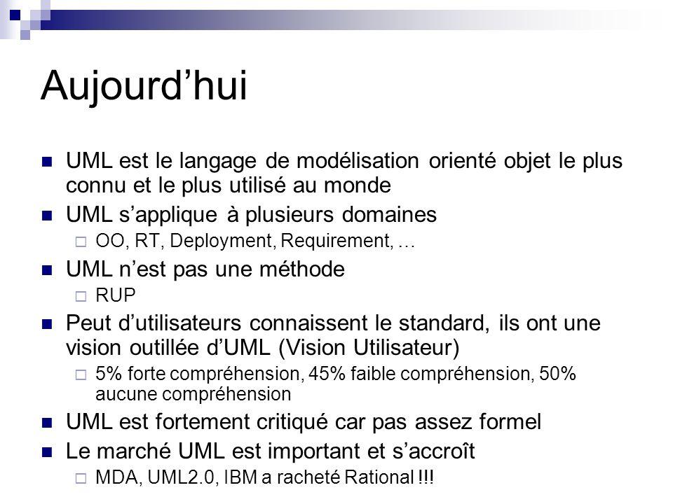 Aujourd'hui UML est le langage de modélisation orienté objet le plus connu et le plus utilisé au monde.