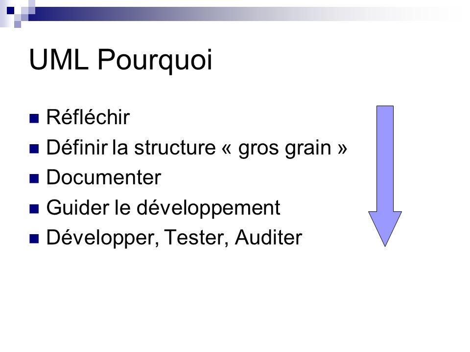 UML Pourquoi Réfléchir Définir la structure « gros grain » Documenter
