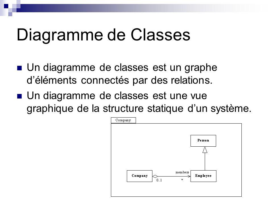Diagramme de Classes Un diagramme de classes est un graphe d'éléments connectés par des relations.