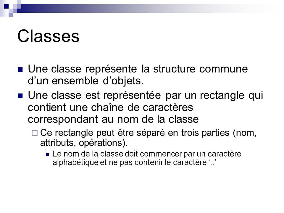 Classes Une classe représente la structure commune d'un ensemble d'objets.