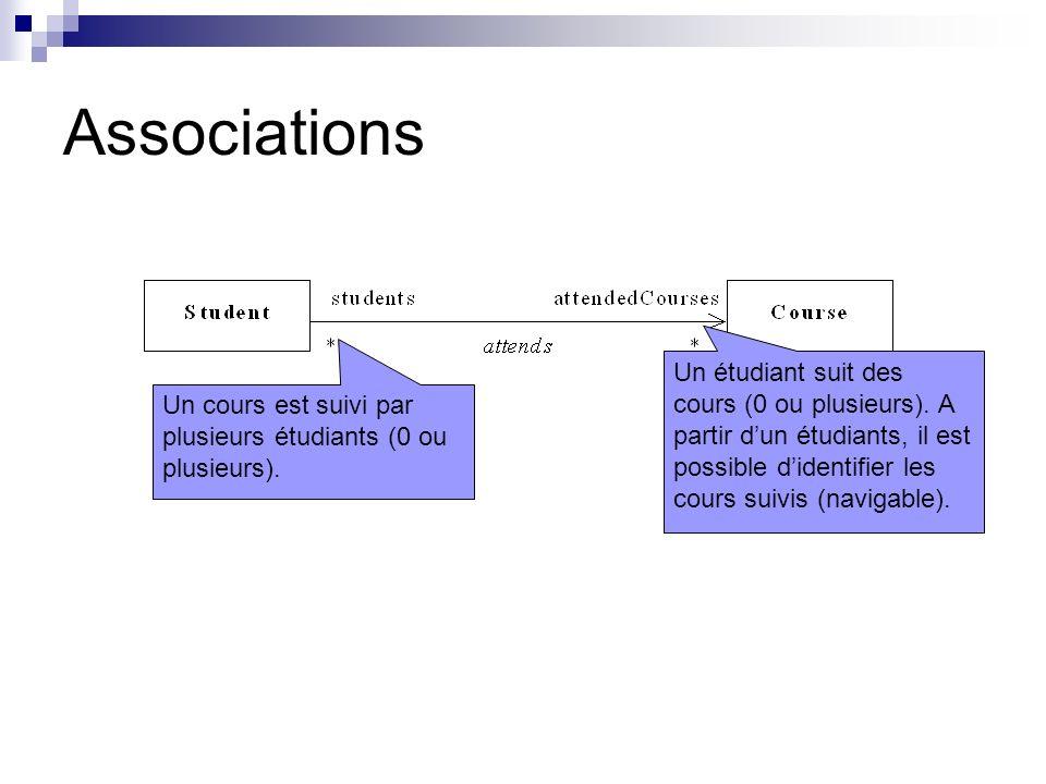 Associations Un étudiant suit des cours (0 ou plusieurs). A partir d'un étudiants, il est possible d'identifier les cours suivis (navigable).