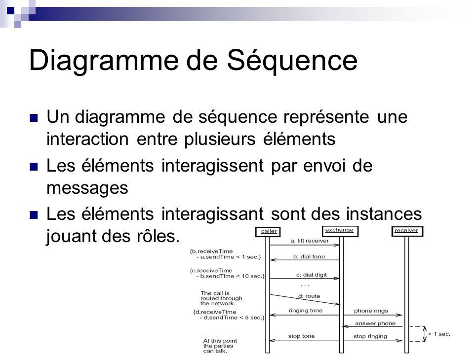 Diagramme de SéquenceUn diagramme de séquence représente une interaction entre plusieurs éléments. Les éléments interagissent par envoi de messages.