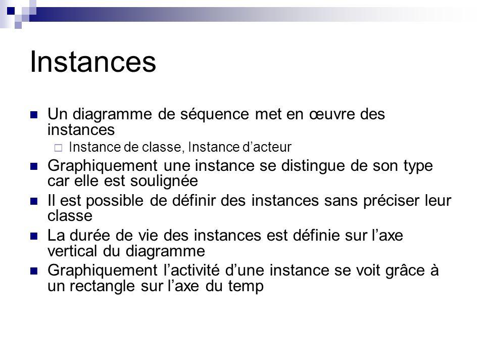 Instances Un diagramme de séquence met en œuvre des instances