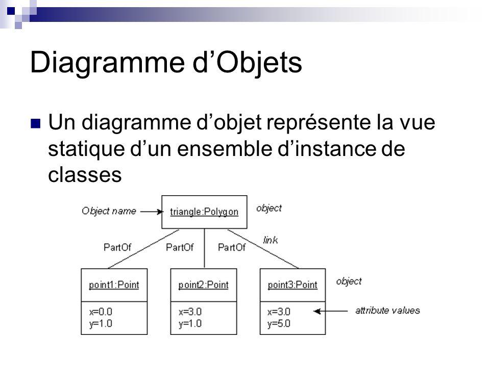 Diagramme d'ObjetsUn diagramme d'objet représente la vue statique d'un ensemble d'instance de classes.