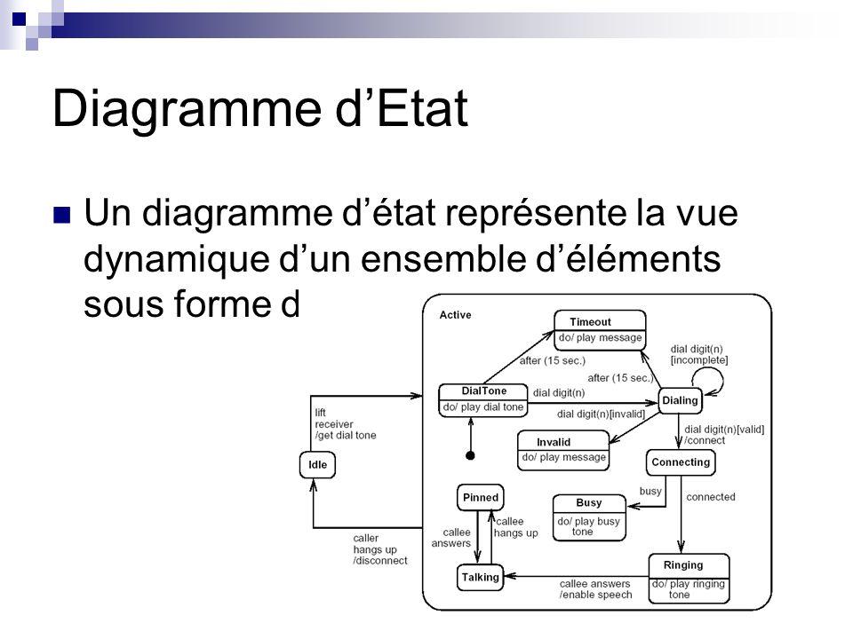 Diagramme d'Etat Un diagramme d'état représente la vue dynamique d'un ensemble d'éléments sous forme d'état.