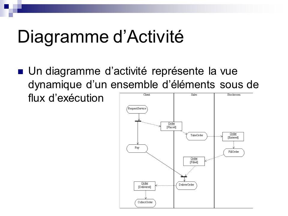 Diagramme d'Activité Un diagramme d'activité représente la vue dynamique d'un ensemble d'éléments sous de flux d'exécution.