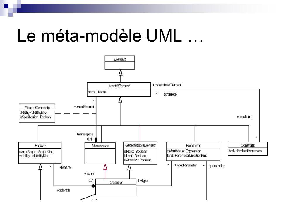 Le méta-modèle UML …