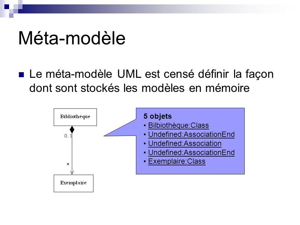 Méta-modèleLe méta-modèle UML est censé définir la façon dont sont stockés les modèles en mémoire. 5 objets.
