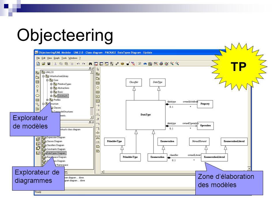 Objecteering TP Explorateur de modèles Explorateur de diagrammes