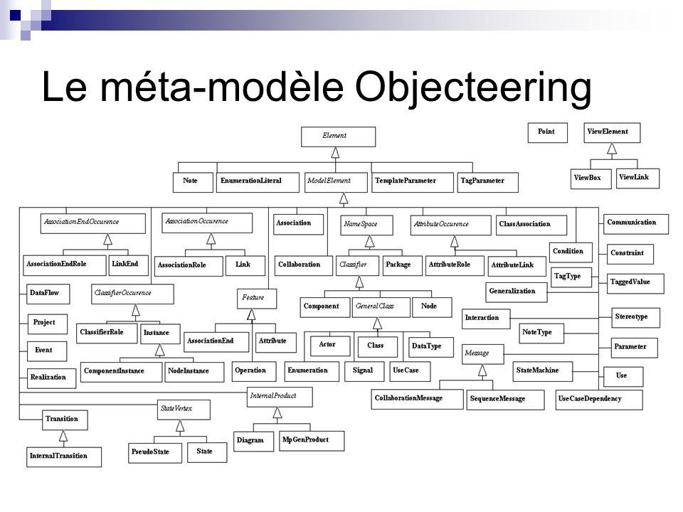 Le méta-modèle Objecteering