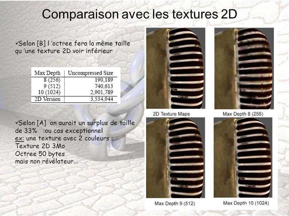 Comparaison avec les textures 2D