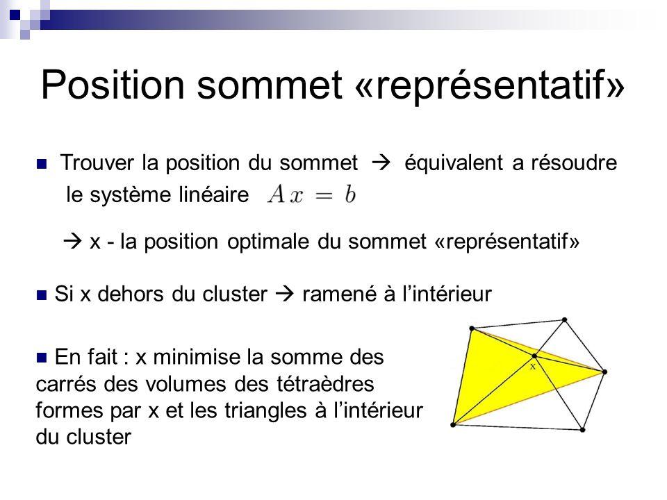 Position sommet «représentatif»
