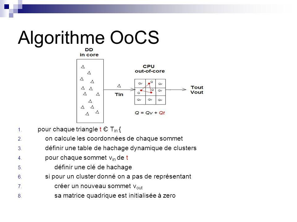 Algorithme OoCS pour chaque triangle t Є Tin {