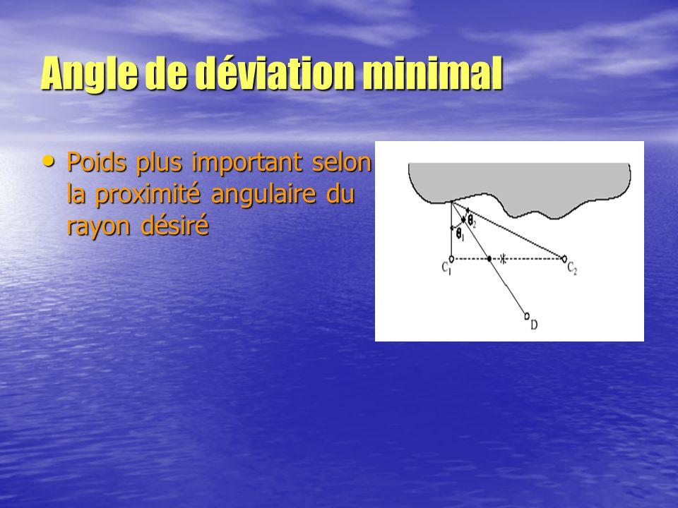 Angle de déviation minimal