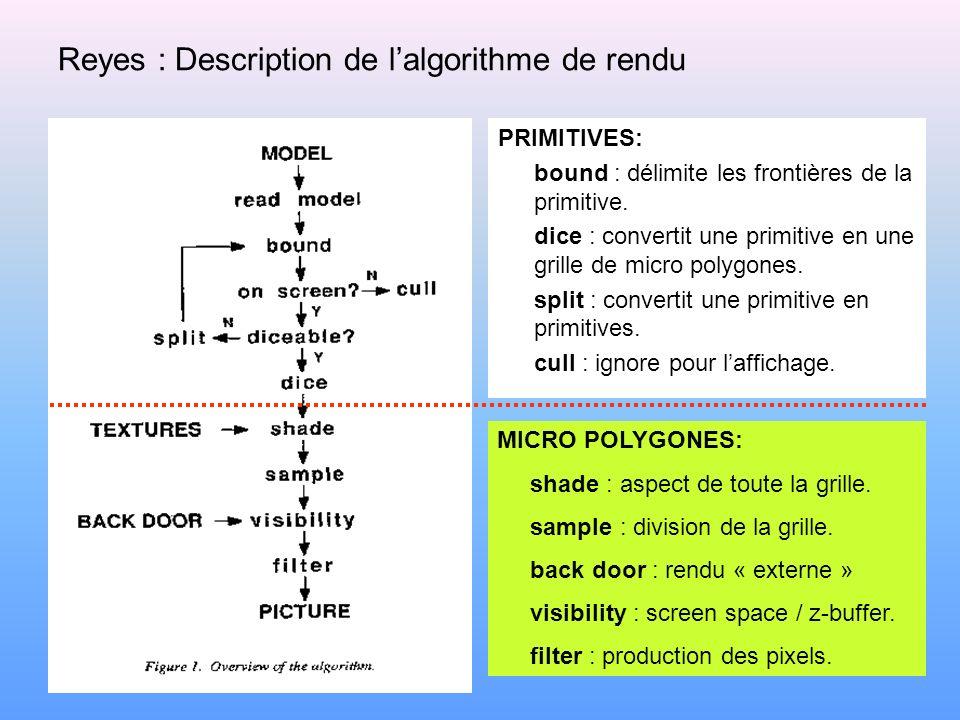 Reyes : Description de l'algorithme de rendu